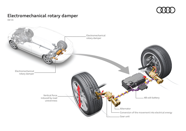 Electromechanical rotary dampers Audi